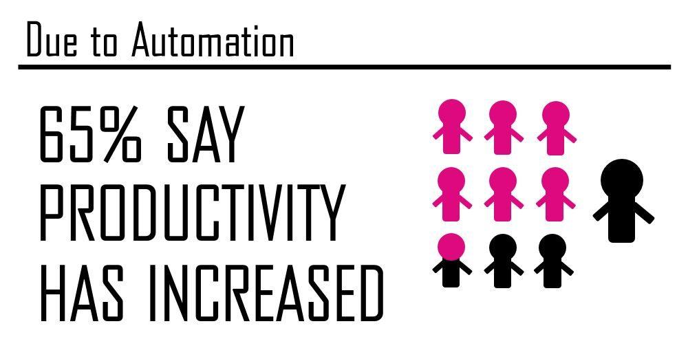 Automation and Robotics Infographic